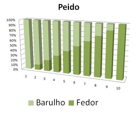 grafico_peido_fedor_barulho